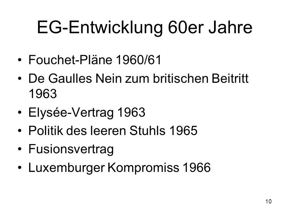 EG-Entwicklung 60er Jahre