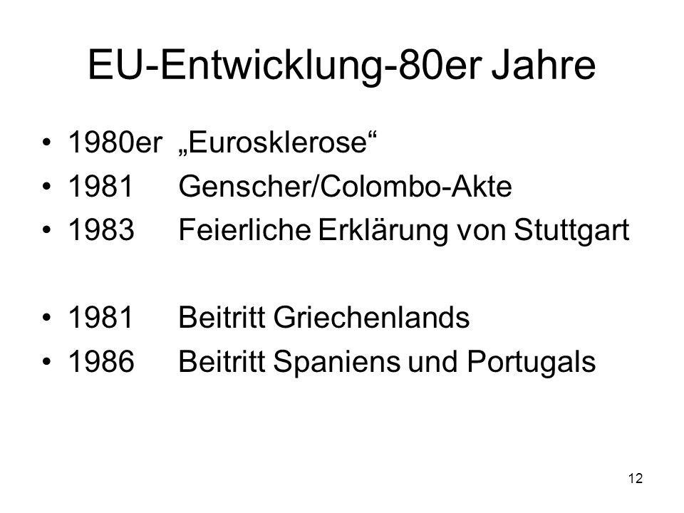 EU-Entwicklung-80er Jahre
