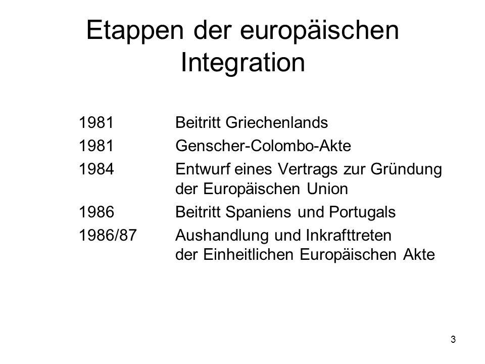 Etappen der europäischen Integration