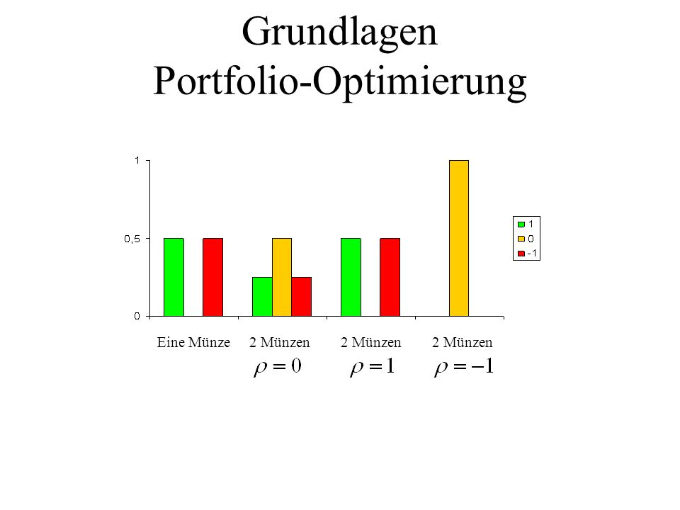 Grundlagen Portfolio-Optimierung