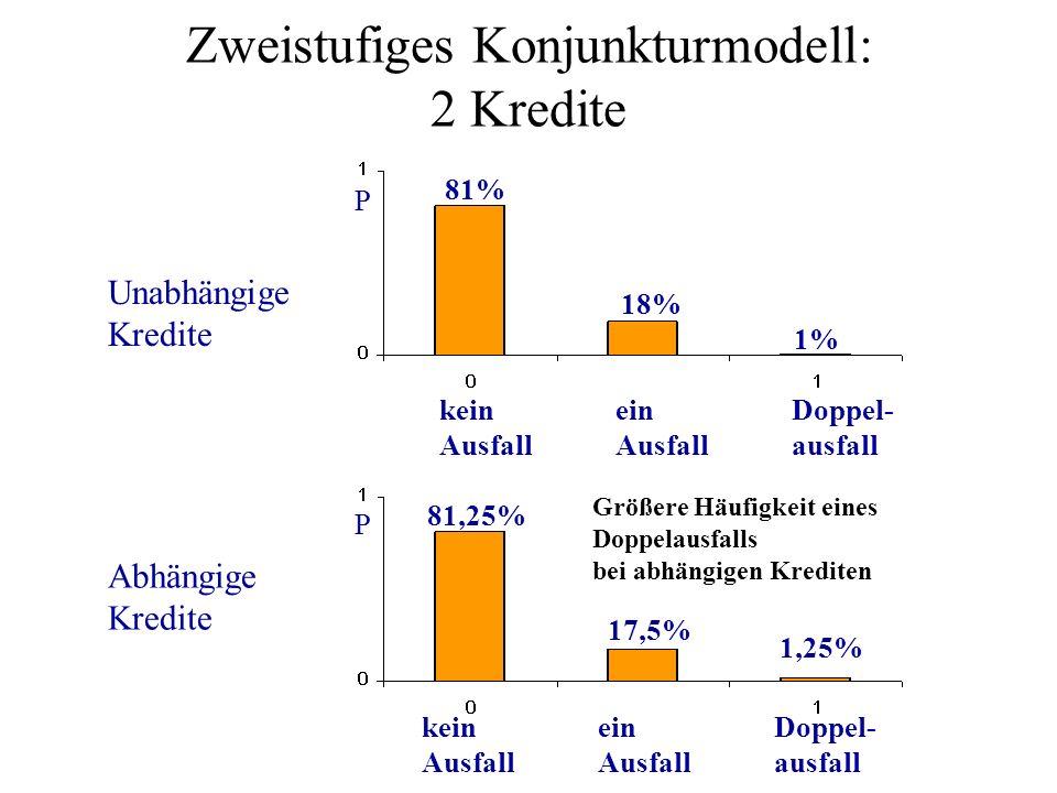 Zweistufiges Konjunkturmodell: 2 Kredite