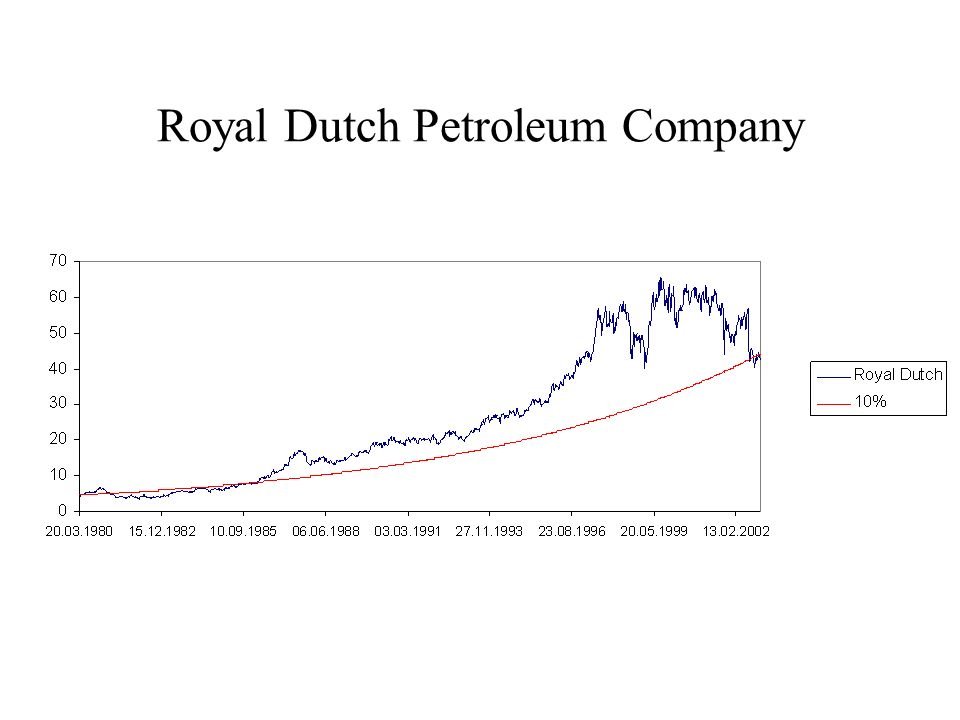 Royal Dutch Petroleum Company