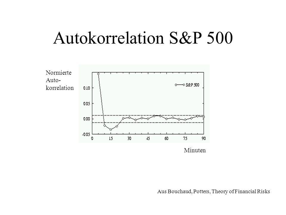 Autokorrelation S&P 500 Normierte Auto- korrelation Minuten
