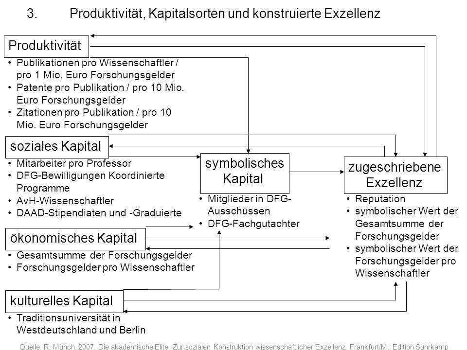 3. Produktivität, Kapitalsorten und konstruierte Exzellenz