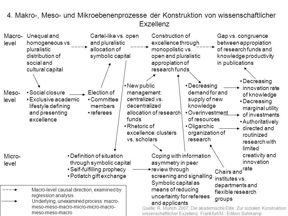 4. Makro-, Meso- und Mikroebenenprozesse der Konstruktion von wissenschaftlicher Exzellenz