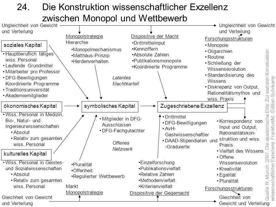 24. Die Konstruktion wissenschaftlicher Exzellenz zwischen Monopol und Wettbewerb