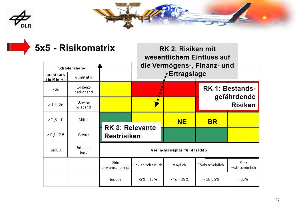 5x5 - Risikomatrix RK 2: Risiken mit wesentlichem Einfluss auf die Vermögens-, Finanz- und Ertragslage.
