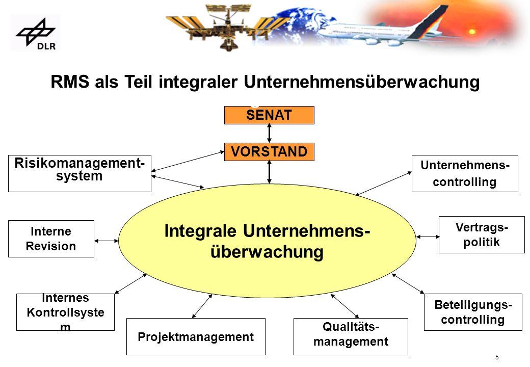 Integrale Unternehmens- überwachung