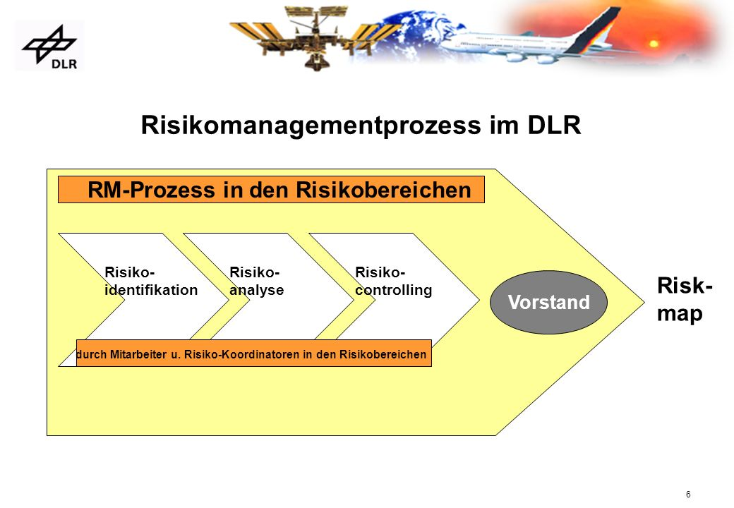 Risikomanagementprozess im DLR