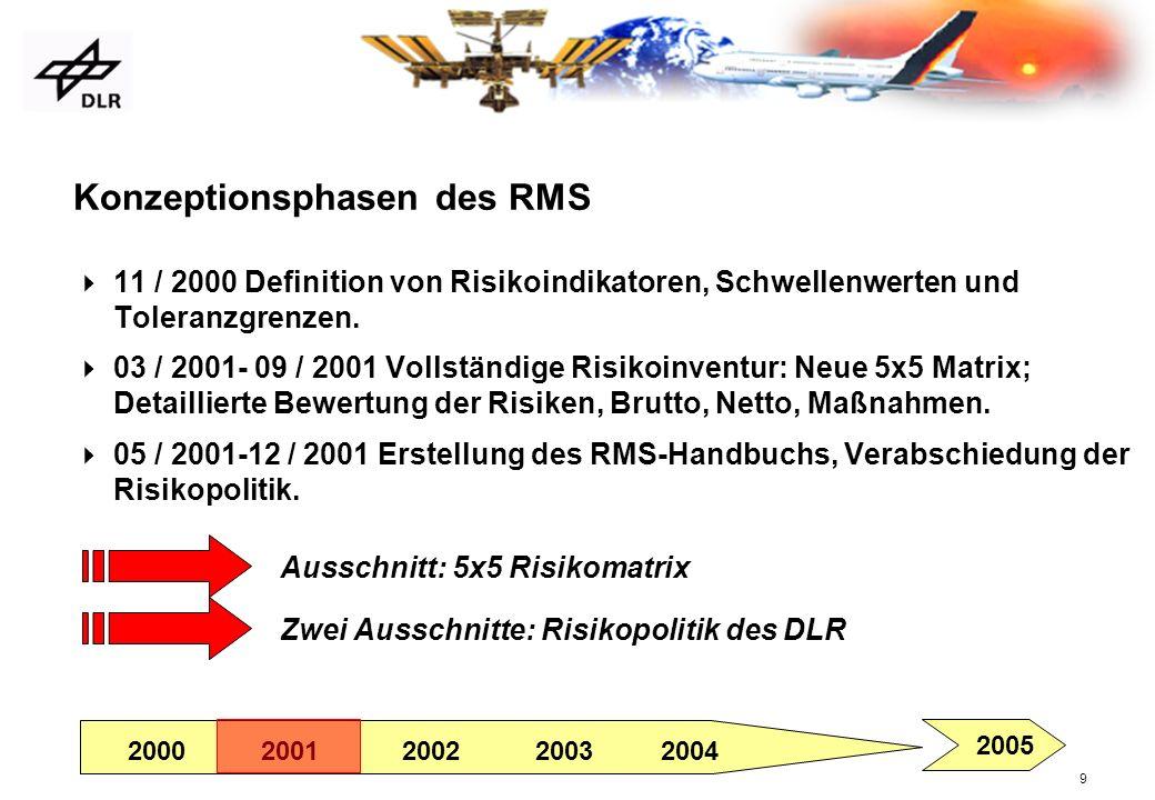 Konzeptionsphasen des RMS