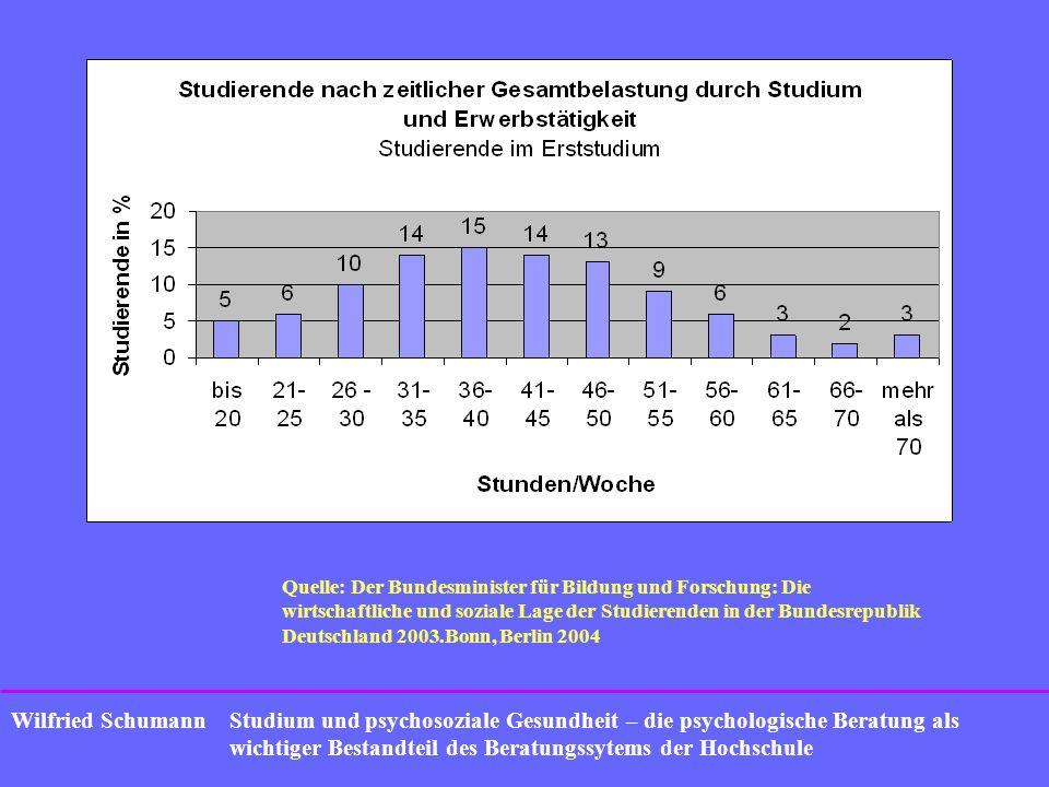 Quelle: Der Bundesminister für Bildung und Forschung: Die wirtschaftliche und soziale Lage der Studierenden in der Bundesrepublik Deutschland 2003.Bonn, Berlin 2004