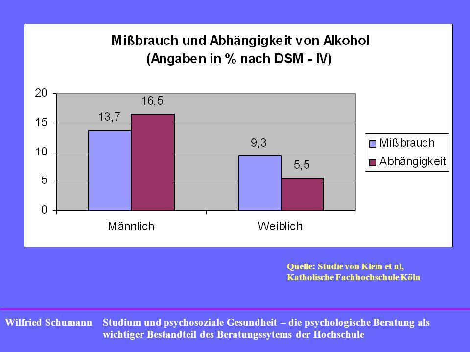 Quelle: Studie von Klein et al,