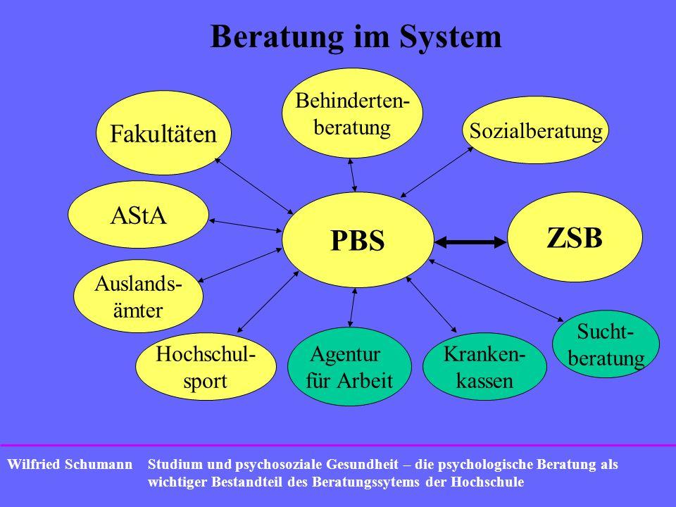 Beratung im System PBS ZSB Fakultäten AStA Behinderten- beratung