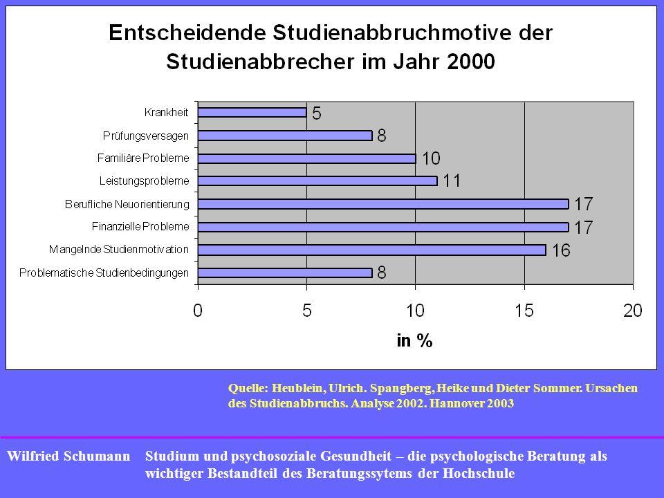 Quelle: Heublein, Ulrich. Spangberg, Heike und Dieter Sommer