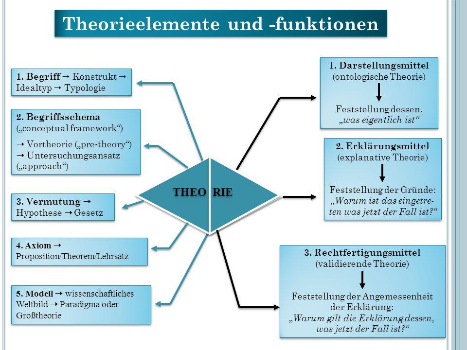 Theorieelemente und -funktionen