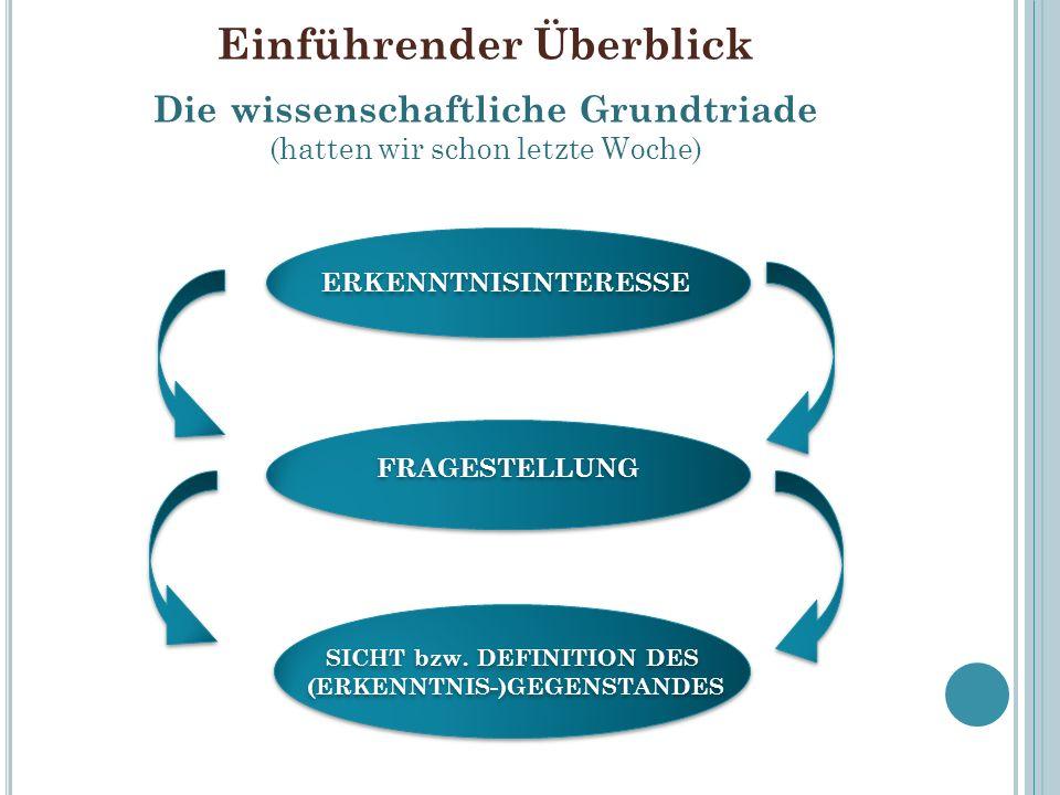 SICHT bzw. DEFINITION DES (ERKENNTNIS-)GEGENSTANDES