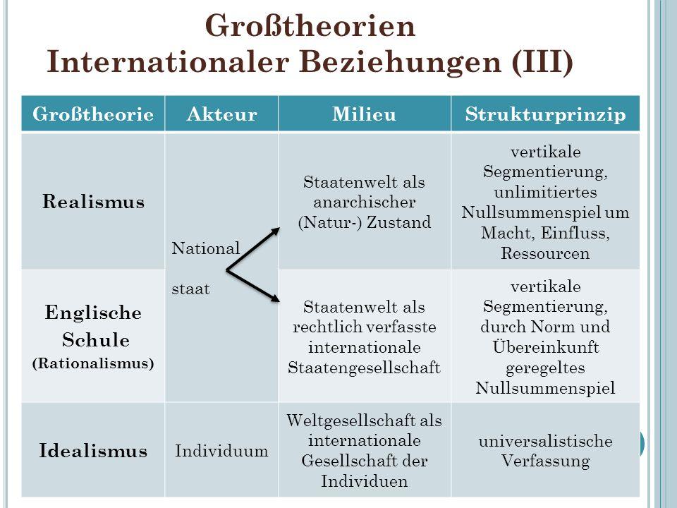 Großtheorien Internationaler Beziehungen (III)