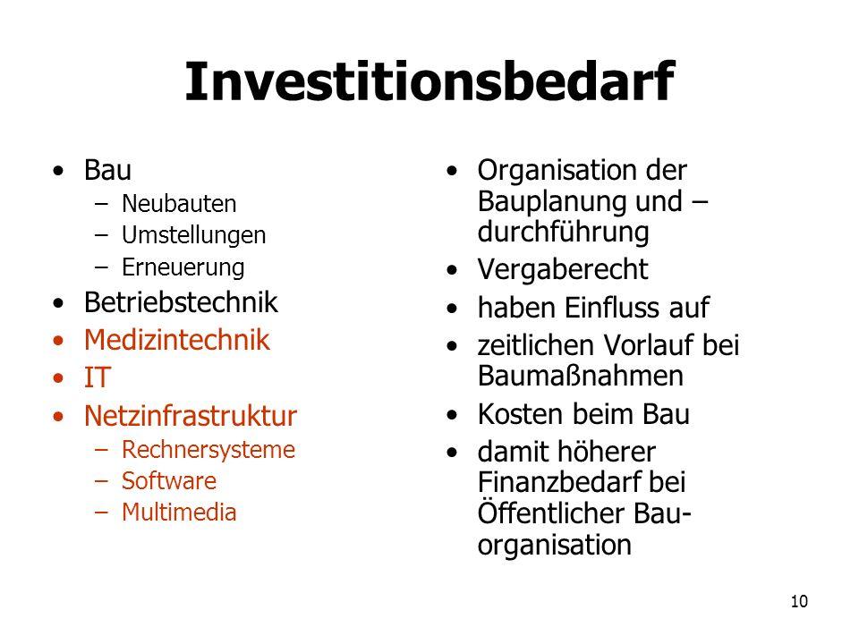 Investitionsbedarf Bau Betriebstechnik Medizintechnik IT