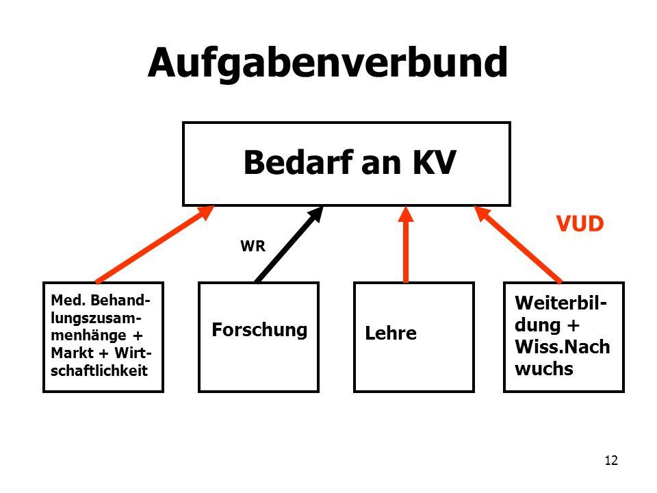 Aufgabenverbund Bedarf an KV VUD Weiterbil- dung + Wiss.Nach Forschung