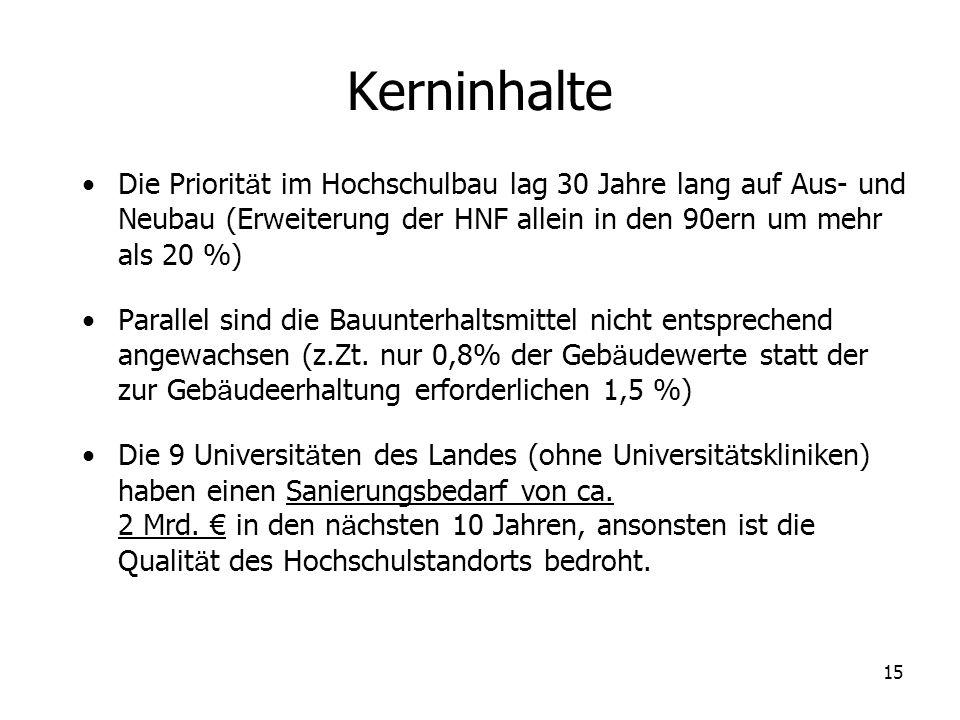 KerninhalteDie Priorität im Hochschulbau lag 30 Jahre lang auf Aus- und Neubau (Erweiterung der HNF allein in den 90ern um mehr als 20 %)
