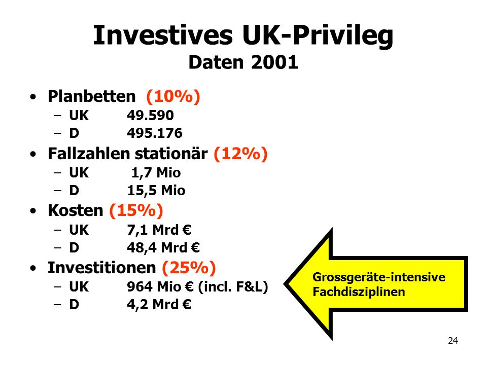 Investives UK-Privileg Daten 2001