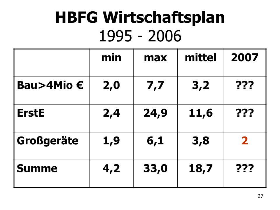 HBFG Wirtschaftsplan 1995 - 2006