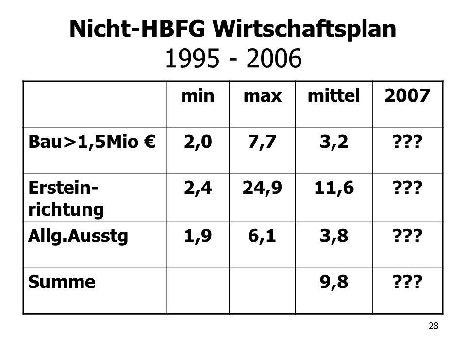 Nicht-HBFG Wirtschaftsplan 1995 - 2006