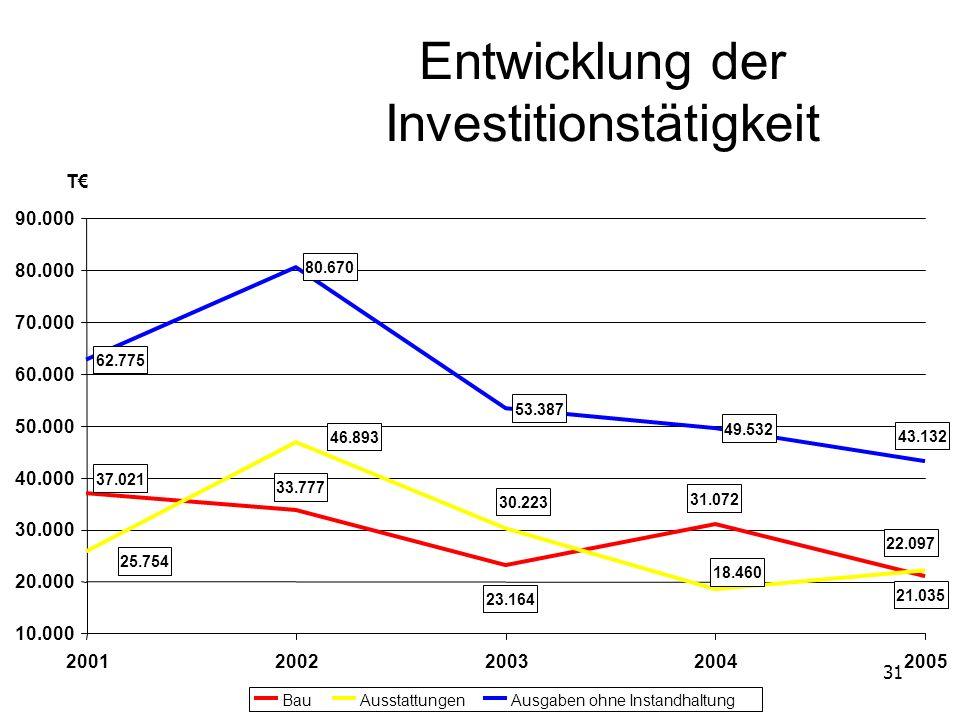 Entwicklung der Investitionstätigkeit
