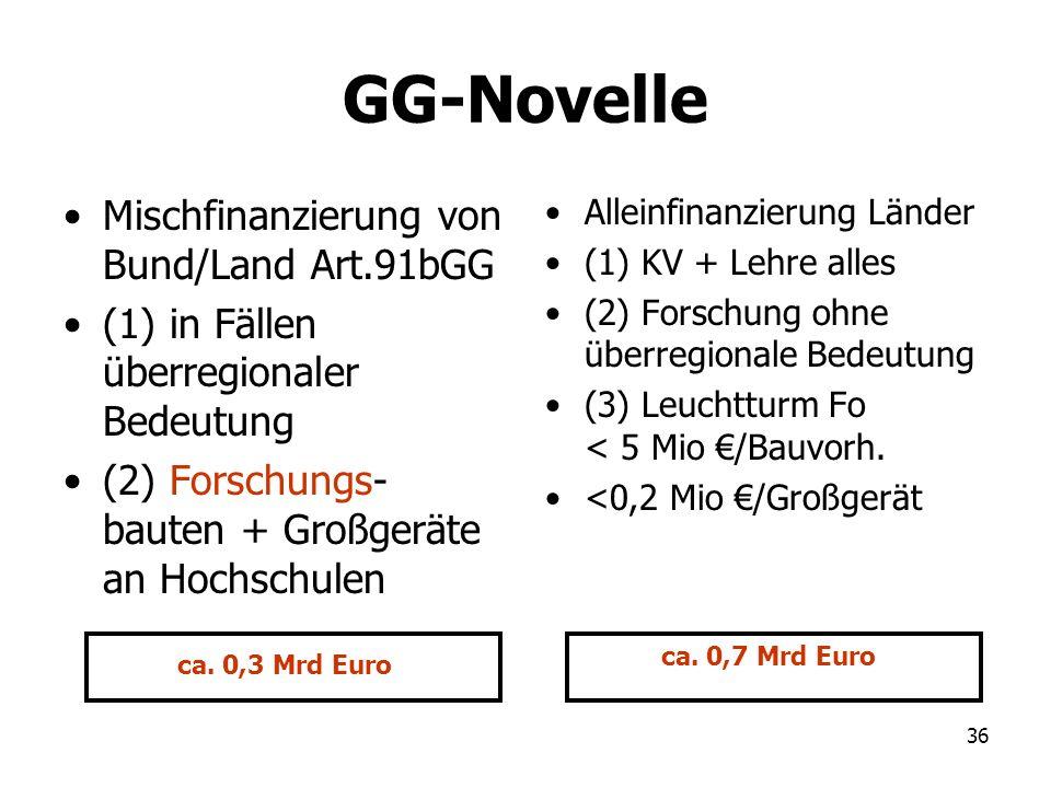 GG-Novelle Mischfinanzierung von Bund/Land Art.91bGG