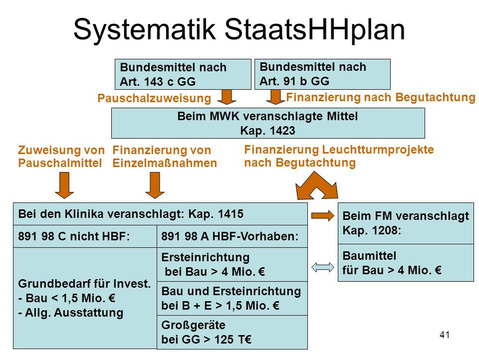 Systematik StaatsHHplan