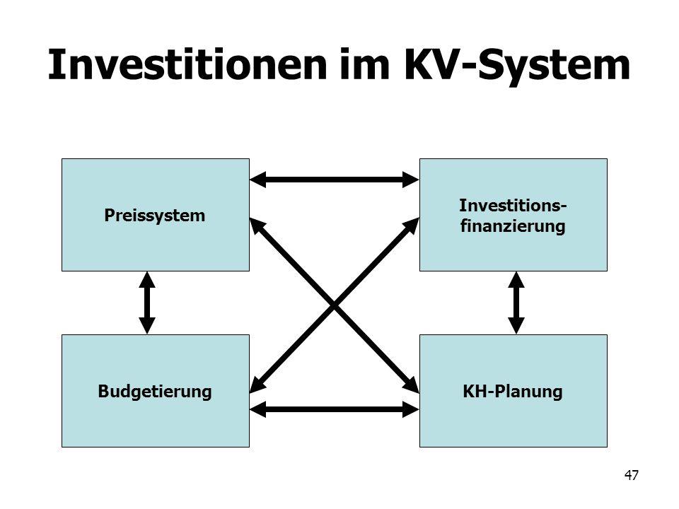 Investitionen im KV-System
