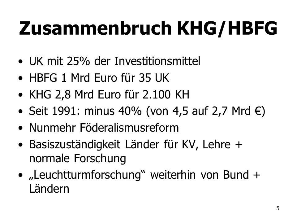 Zusammenbruch KHG/HBFG
