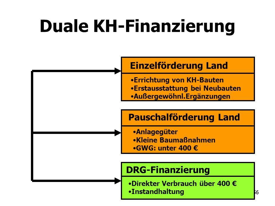 Duale KH-Finanzierung