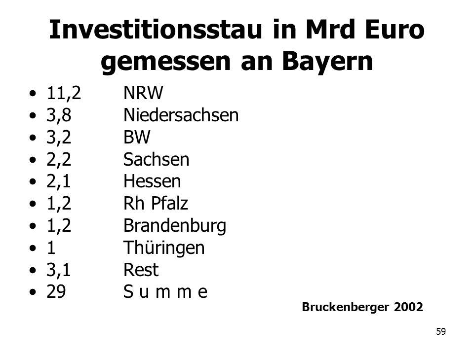 Investitionsstau in Mrd Euro gemessen an Bayern
