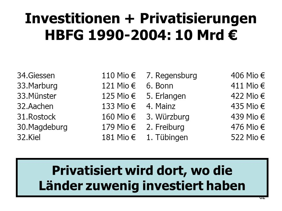 Investitionen + Privatisierungen HBFG 1990-2004: 10 Mrd €