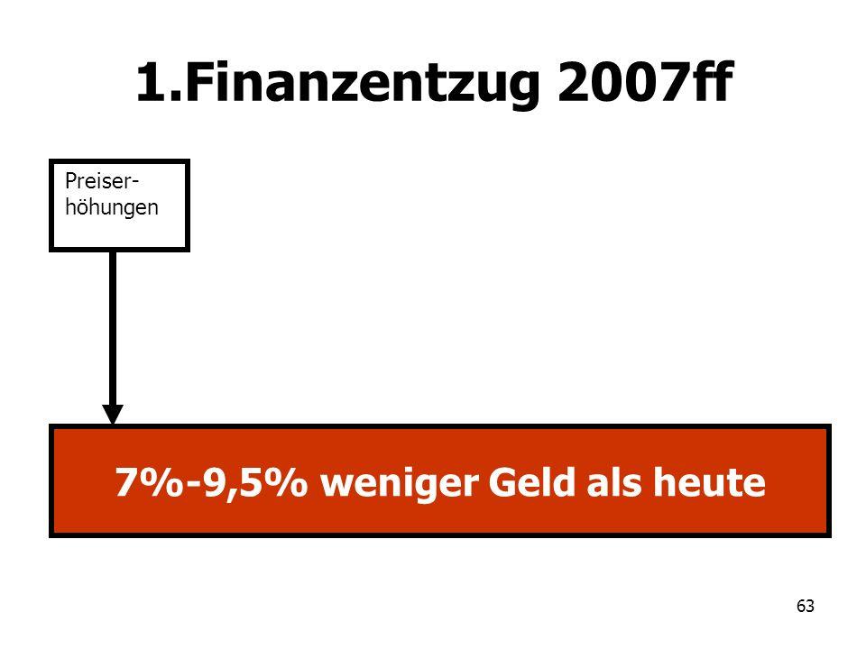 7%-9,5% weniger Geld als heute