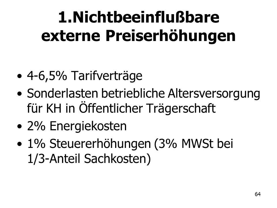 1.Nichtbeeinflußbare externe Preiserhöhungen