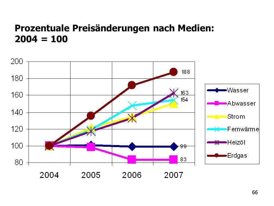Prozentuale Preisänderungen nach Medien: 2004 = 100