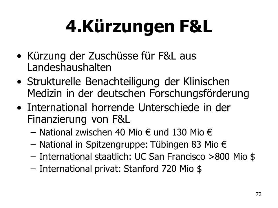 4.Kürzungen F&L Kürzung der Zuschüsse für F&L aus Landeshaushalten