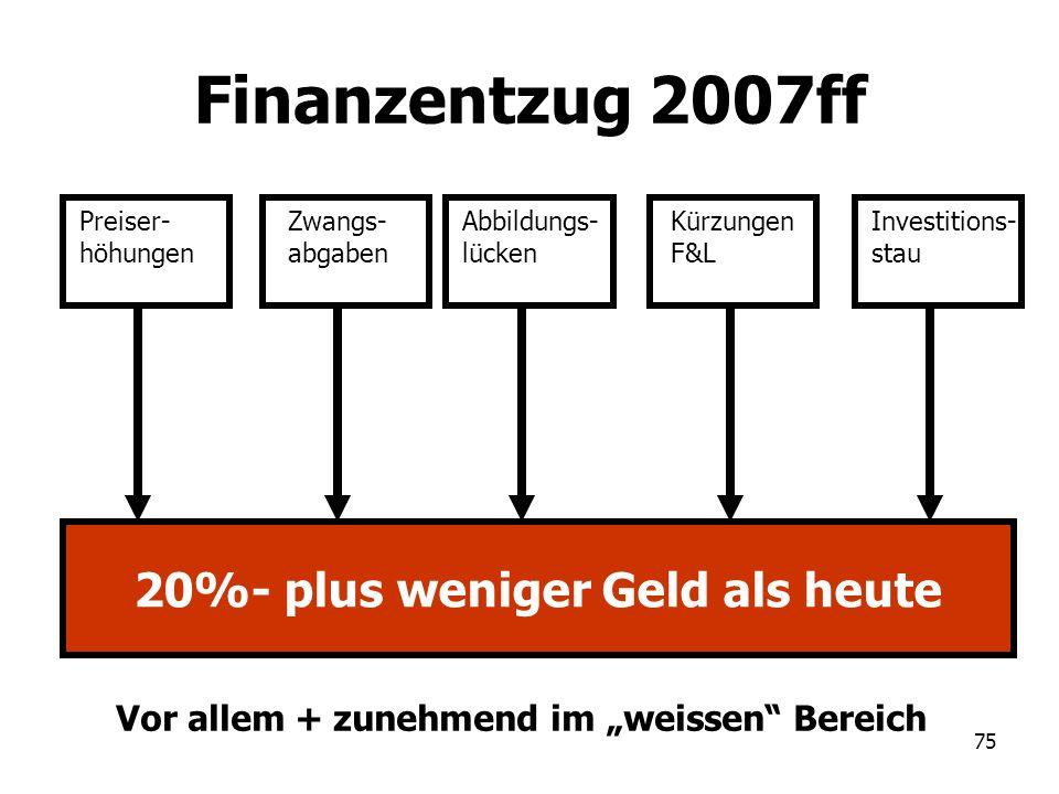 Finanzentzug 2007ff 20%- plus weniger Geld als heute