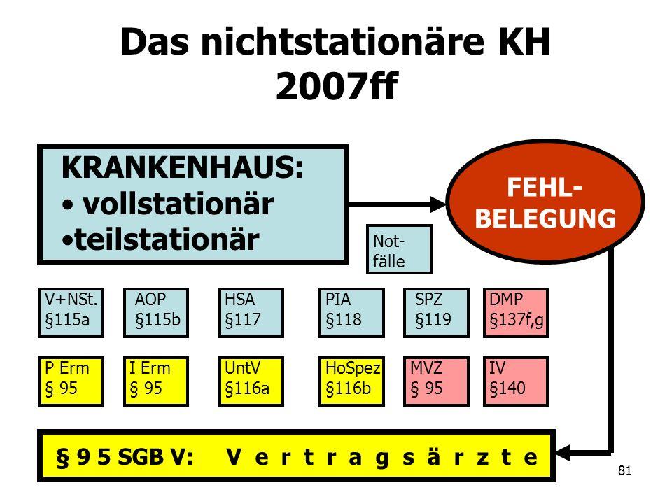 Das nichtstationäre KH 2007ff