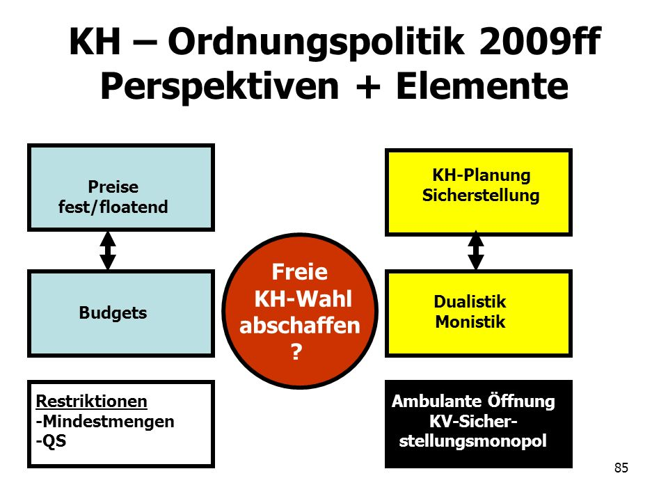 KH – Ordnungspolitik 2009ff Perspektiven + Elemente