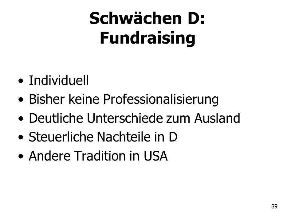 Schwächen D: Fundraising