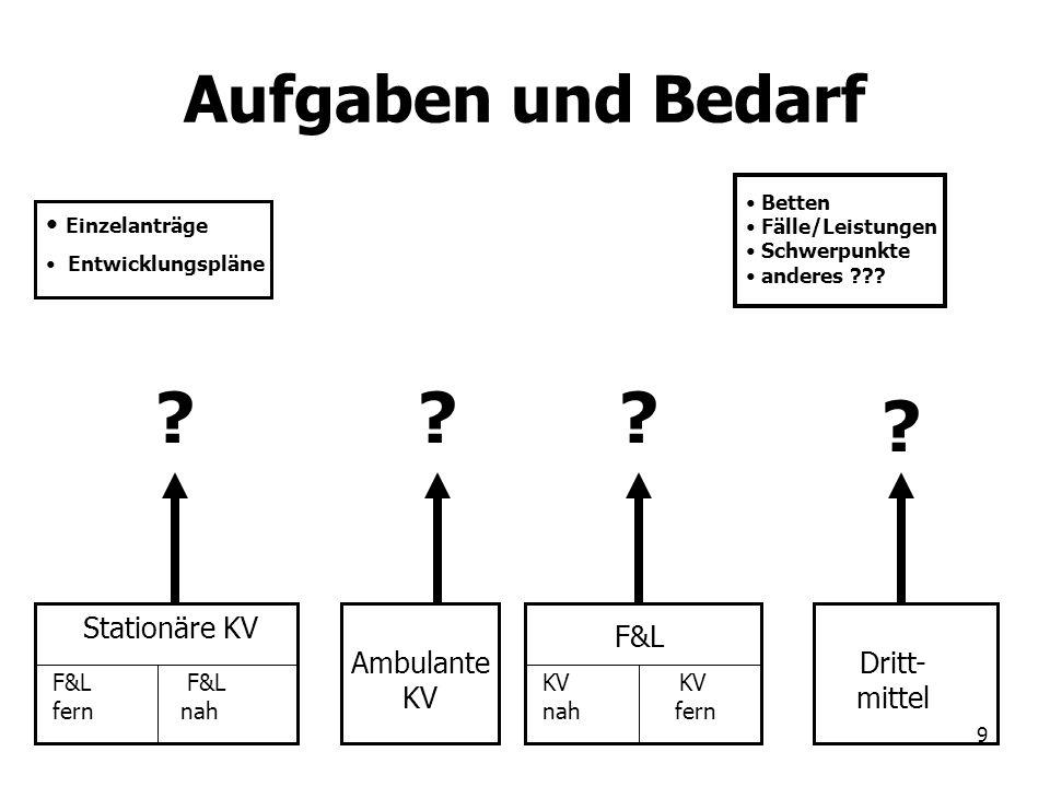 Aufgaben und Bedarf Stationäre KV F&L Ambulante KV Dritt-
