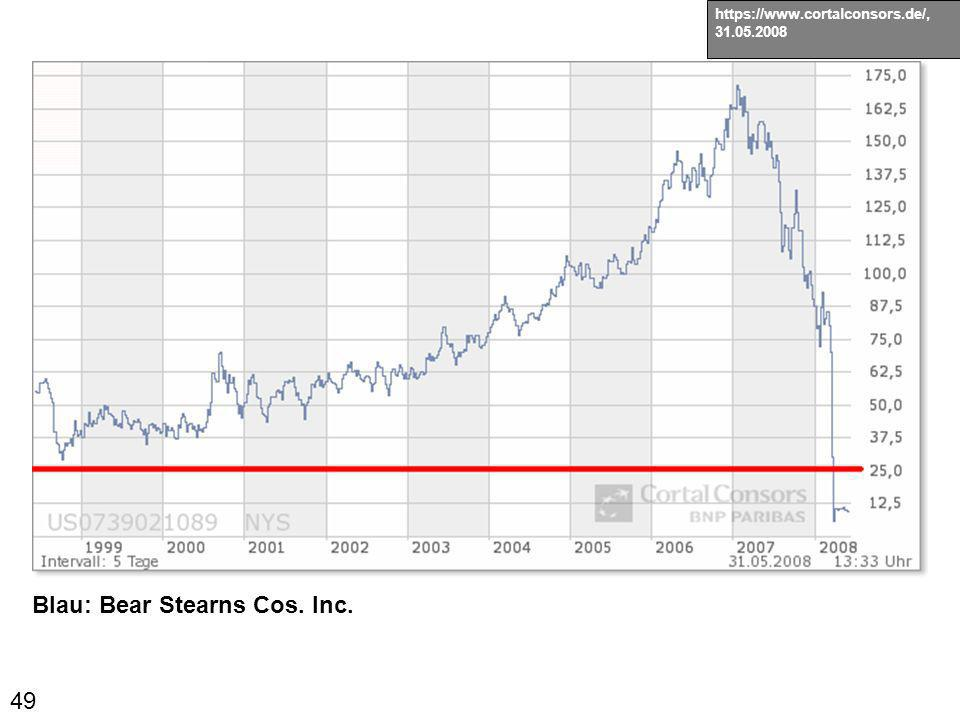 Blau: Bear Stearns Cos. Inc.