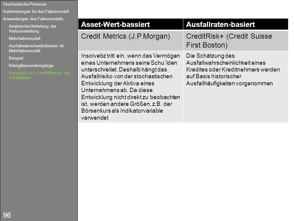 Ausfallraten-basiert Credit Metrics (J.P.Morgan)
