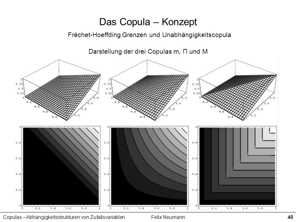 Darstellung der drei Copulas m, Π und M