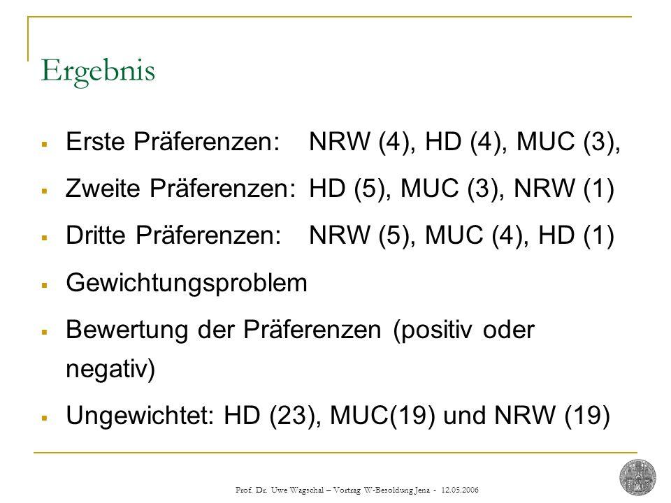 Ergebnis Erste Präferenzen: NRW (4), HD (4), MUC (3),
