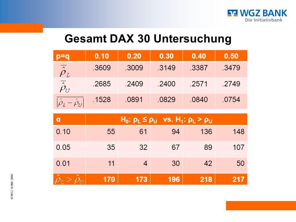 Gesamt DAX 30 Untersuchung