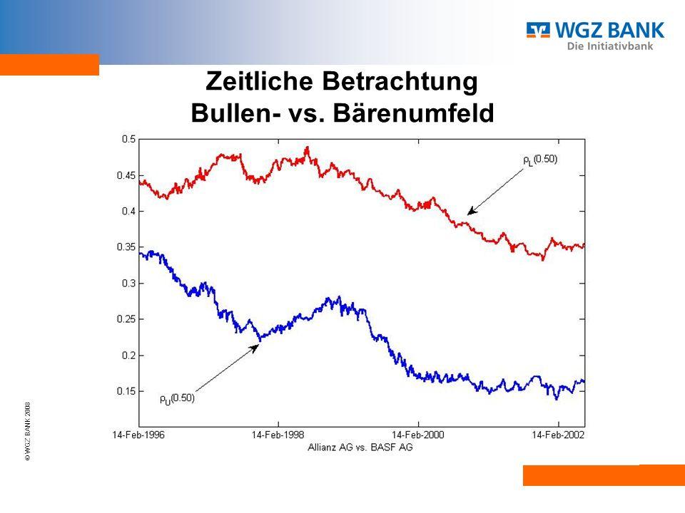 Zeitliche Betrachtung Bullen- vs. Bärenumfeld
